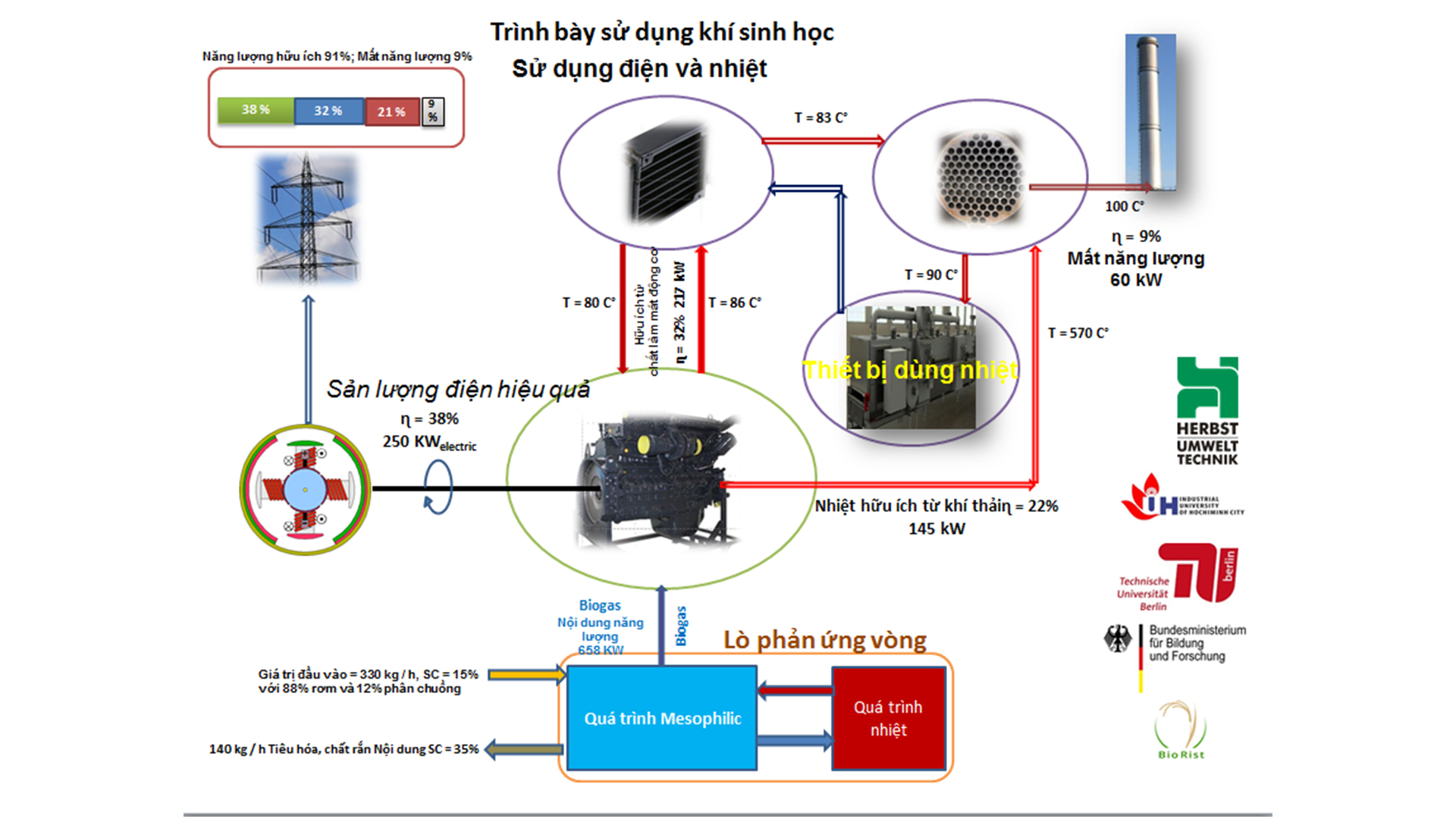 su-dung-khi-sinh-hoc-su-dung-dien-va-nhiet-tu-cong-nghe-biogas