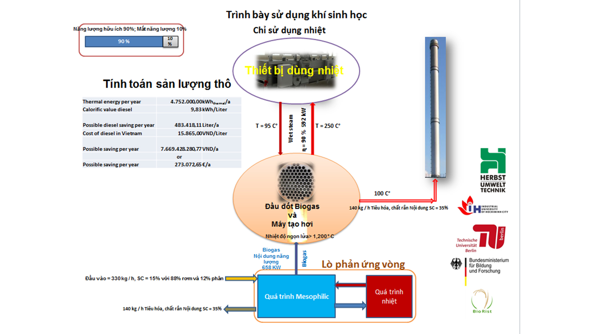 su-dung-khi-sinh-hoc-chi-su-dung-nhiet-tu-cong-nghe-biogas-hien-dai-tao-nhiet