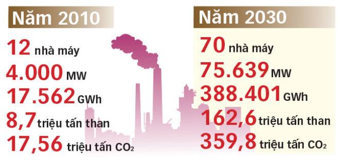 luong-than-tieu-thu-va-luong-khi-CO2-thai-ra-moi-truong-201-va-2030