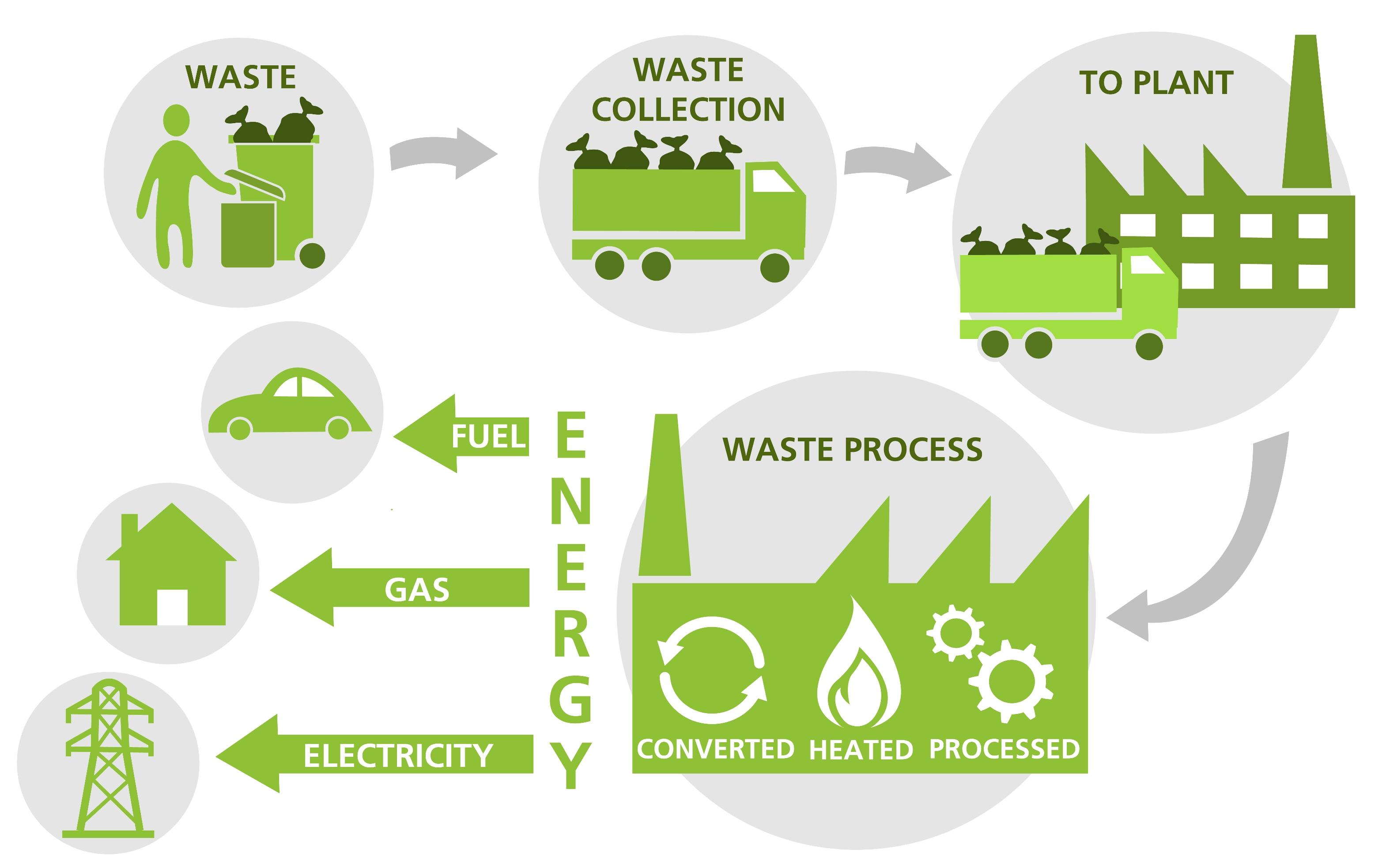 Xử lý rác thải công nghệ INTEC