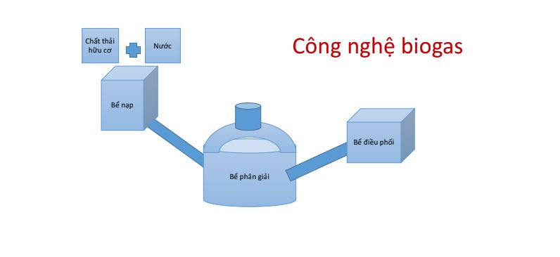 Công nghệ biogas