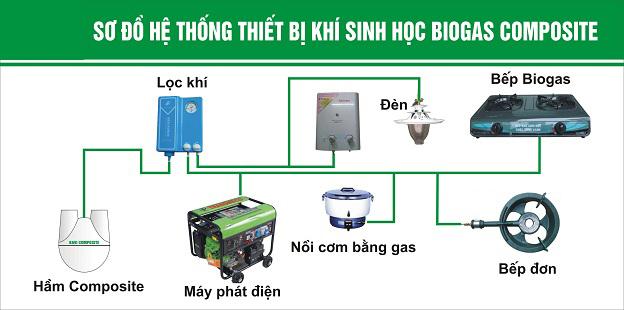 Ứng dụng công nghệ biogas phát điện